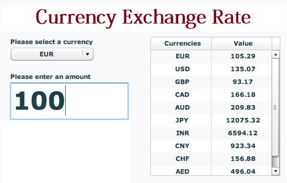How To Find Old Currency Exchange Rates